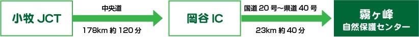小牧JCTから中央道(178km 約120分)→岡谷ICから国道20号~県道40号(23km 約40分)→霧ヶ峰自然保護センター到着