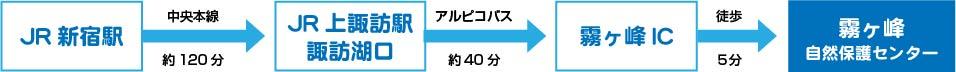 JR新宿駅から中央本線(約120分)→JR上諏訪駅諏訪湖口からアルピコバス(約40分)→霧ヶ峰IC→霧ヶ峰自然保護センター到着