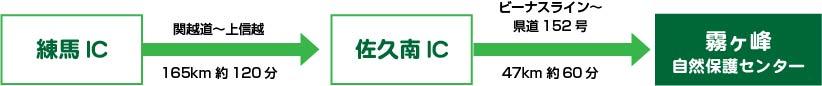 練馬ICから佐久南IC(関越道~上信越165km約120分)→佐久南ICから霧ヶ峰自然保護センター(ビーナスライン~県道152号、47km約60分)