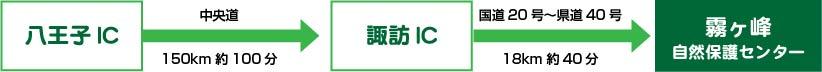 八王子ICから諏訪IC(中央道150km約100分)→諏訪ICから霧ヶ峰自然保護センター(国道20号~県道40号、18km約40分)