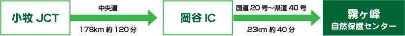 小牧JCTから岡谷IC(中央道178km約120分)→岡谷ICから霧ヶ峰自然保護センター(国道20号~県道40号、23km約40分)