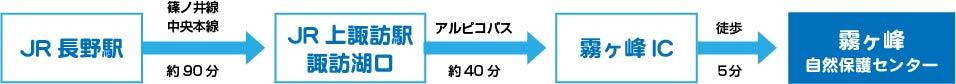 JR長野駅から篠ノ井線、中央本線(約90分)→JR上諏訪駅諏訪湖口からアルピコバス(約40分)→霧ヶ峰IC→霧ヶ峰自然保護センター到着
