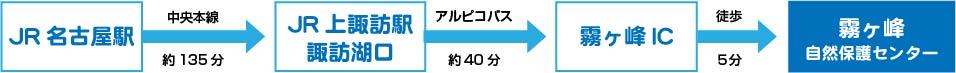 JR名古屋駅から中央本線(約135分)→JR上諏訪駅諏訪湖口からアルピコバス(約40分)→霧ヶ峰IC→霧ヶ峰自然保護センター到着